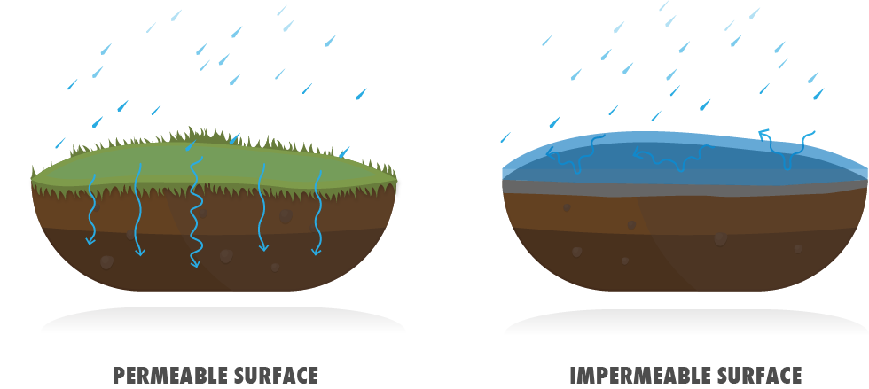permeable-vs-impermeable